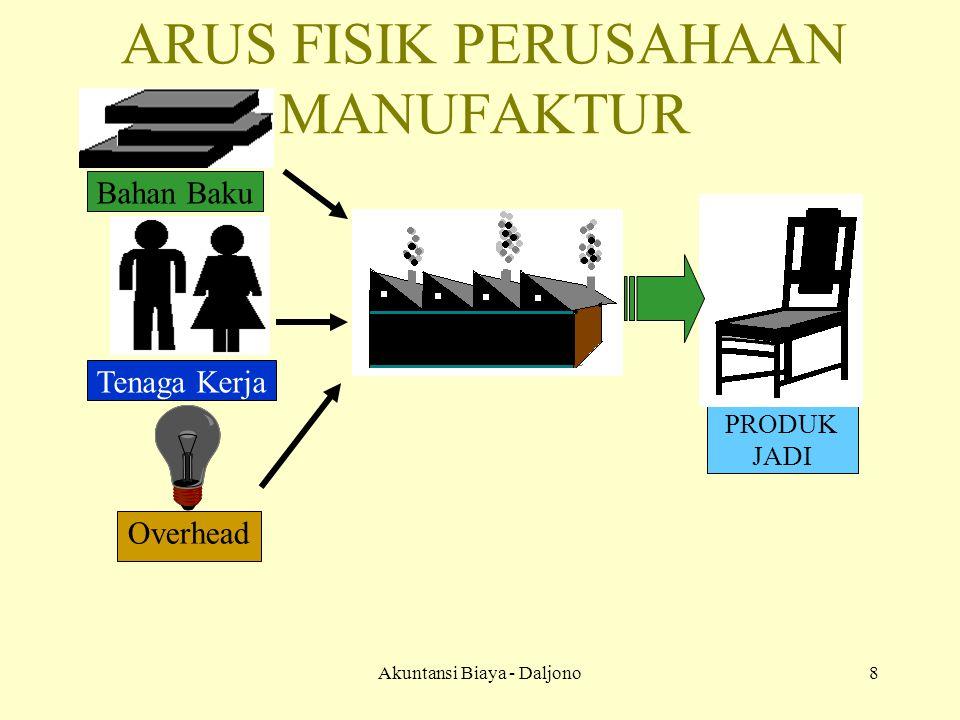 ARUS FISIK PERUSAHAAN MANUFAKTUR