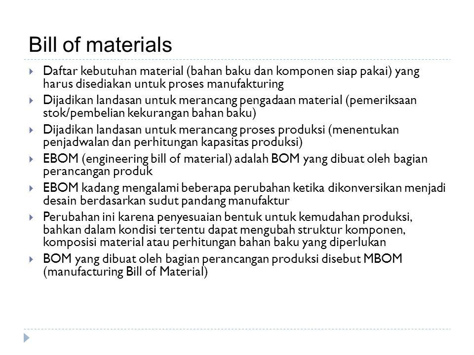 Bill of materials Daftar kebutuhan material (bahan baku dan komponen siap pakai) yang harus disediakan untuk proses manufakturing.