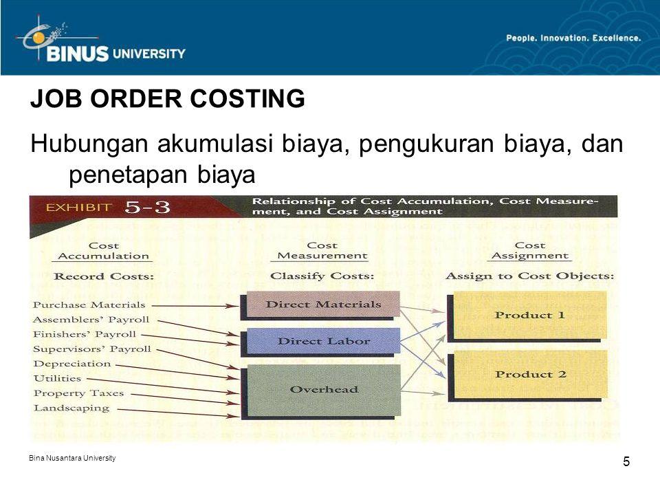 Hubungan akumulasi biaya, pengukuran biaya, dan penetapan biaya