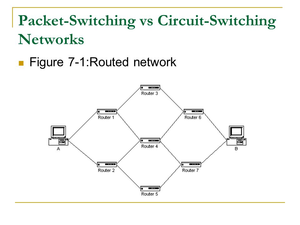 Packet-Switching vs Circuit-Switching Networks