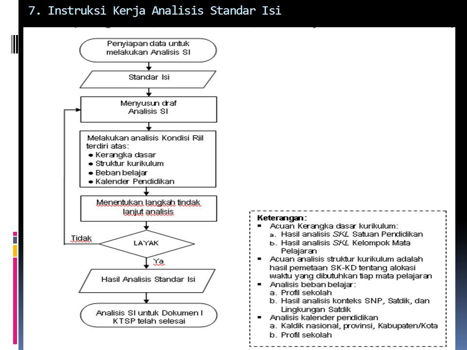 7. Instruksi Kerja Analisis Standar Isi