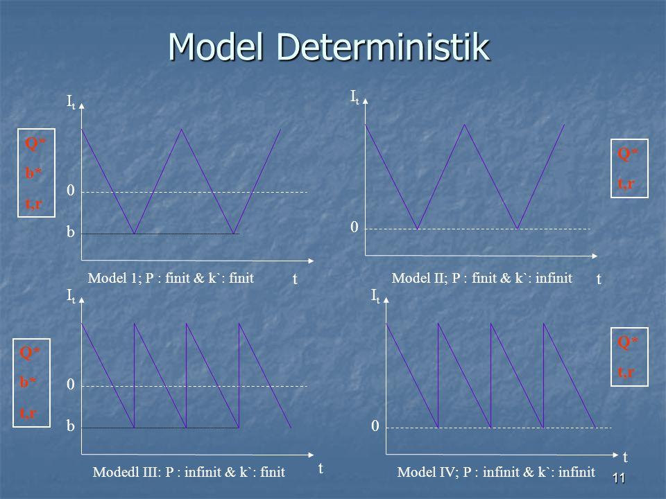 Model Deterministik It It b Q* b* t,r Q* t,r t t It b It Q* t,r Q* b*