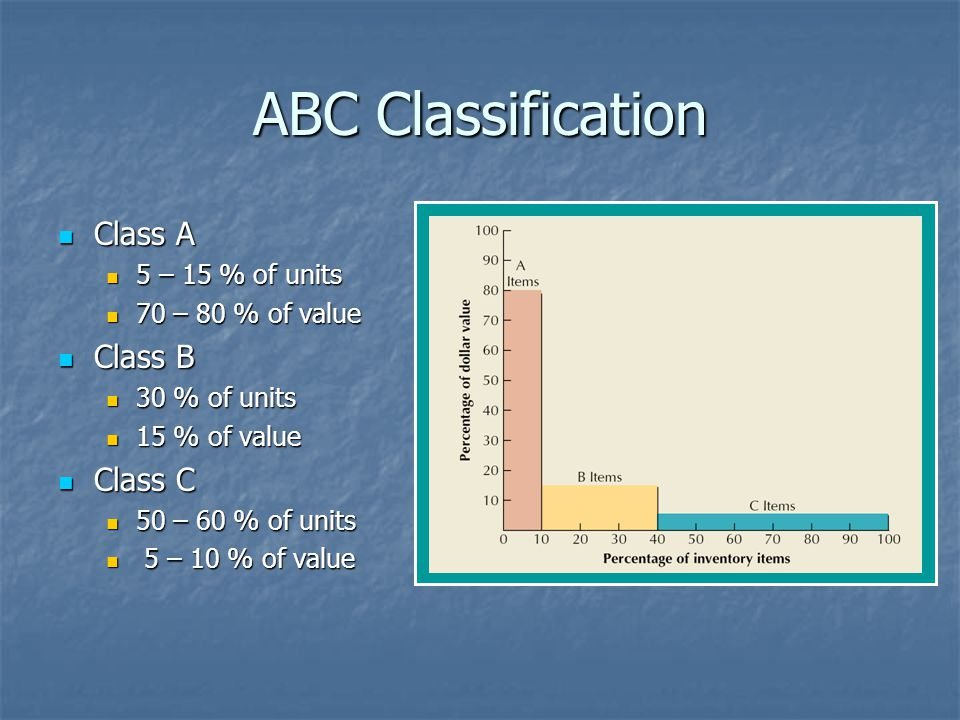 ABC Classification Class A Class B Class C 5 – 15 % of units