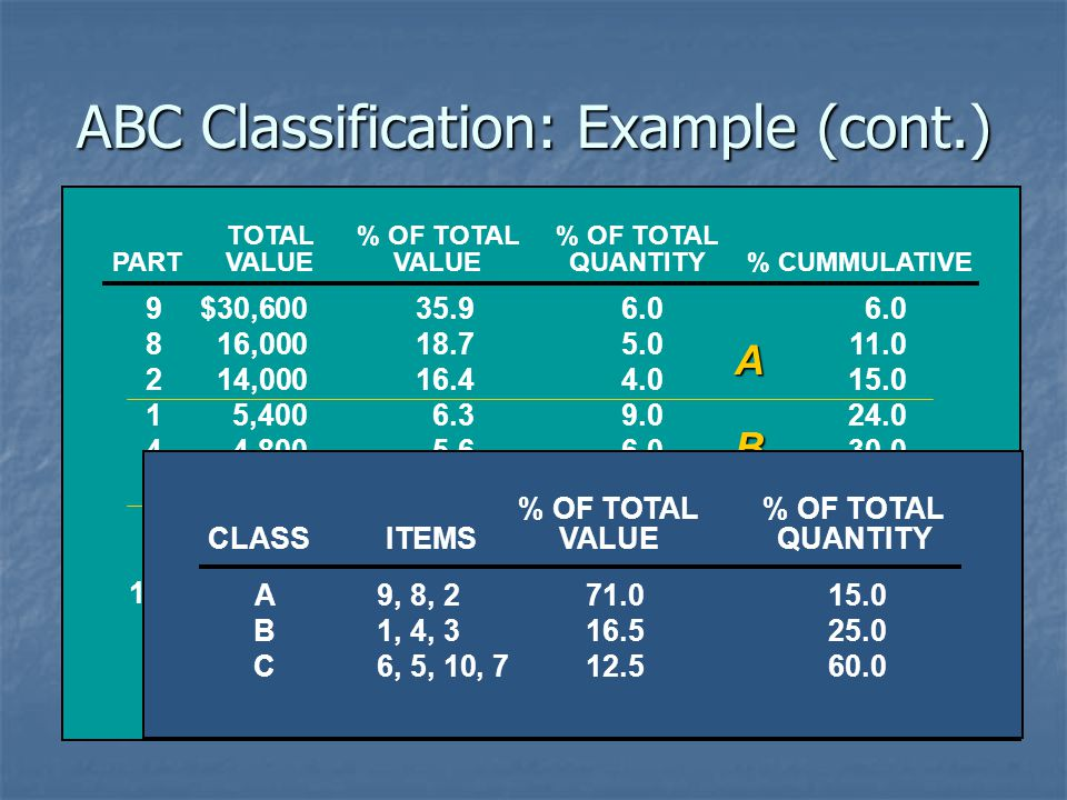ABC Classification: Example (cont.)