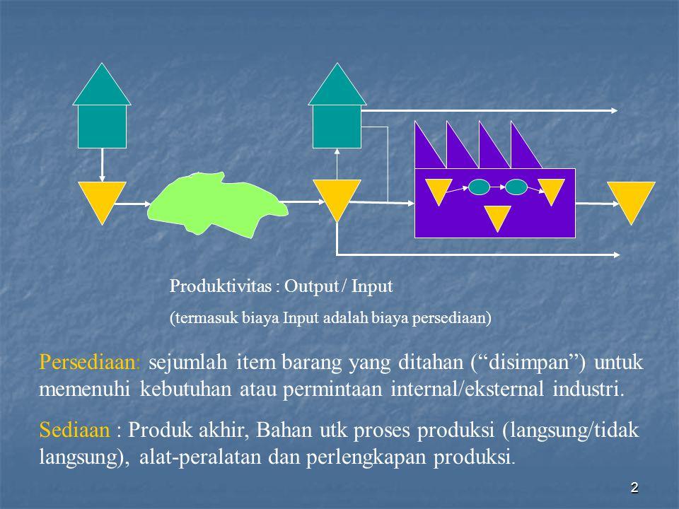 Produktivitas : Output / Input