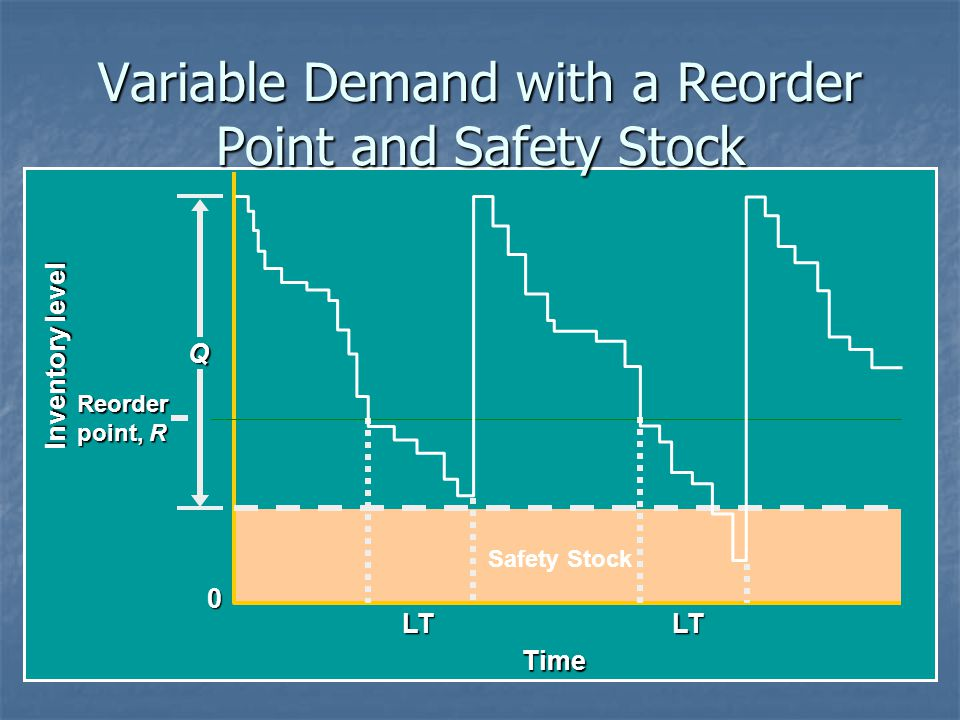 Variable Demand with a Reorder Point and Safety Stock