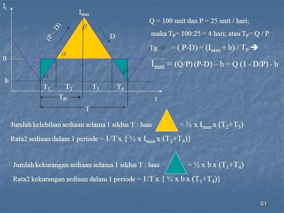 It Imax. Q = 100 unit dan P = 25 unit / hari; maka TP= 100:25 = 4 hari; atau TP= Q / P. Tg = ( P-D) = (Imax + b) / TP 