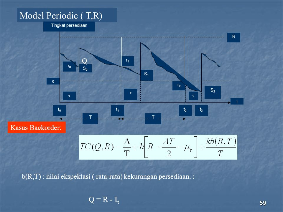 Model Periodic ( T,R) Q = R - It Q Kasus Backorder: