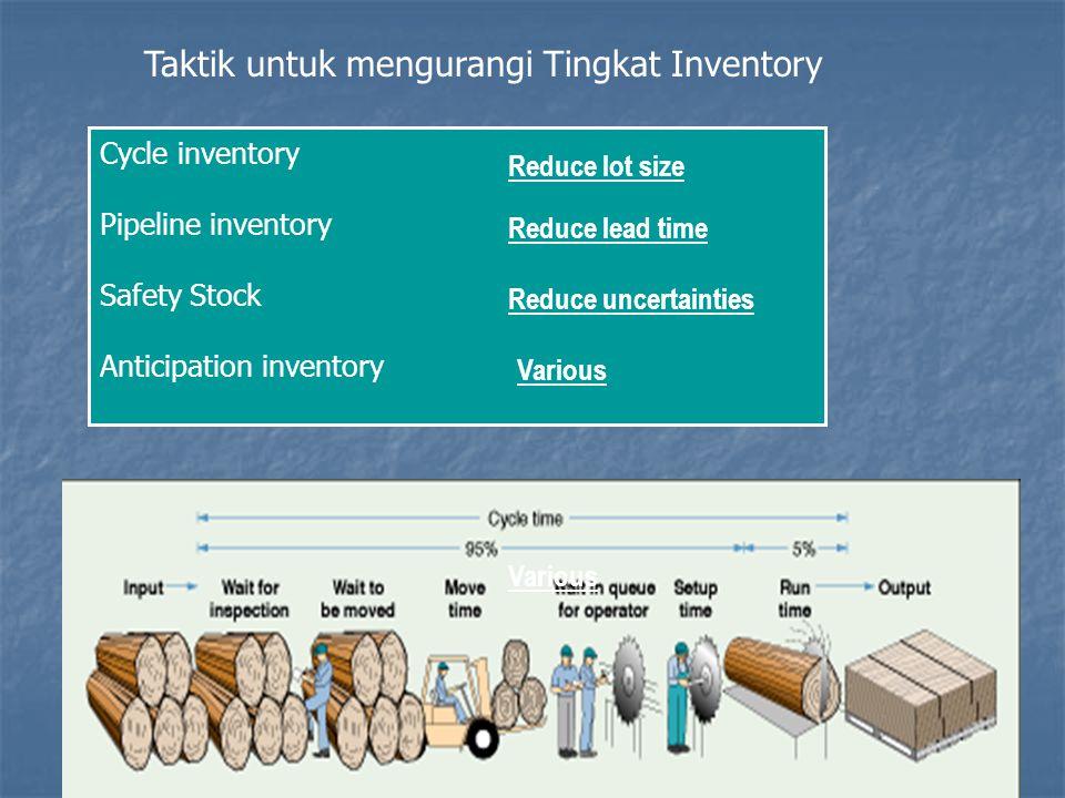 Taktik untuk mengurangi Tingkat Inventory