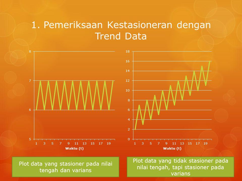 1. Pemeriksaan Kestasioneran dengan Trend Data