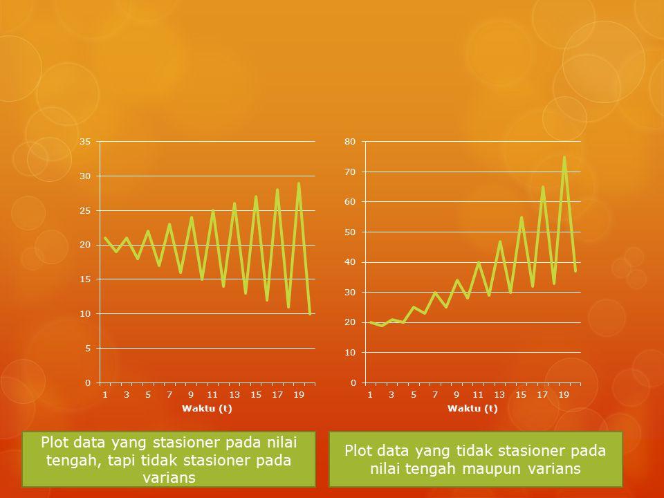 Plot data yang tidak stasioner pada nilai tengah maupun varians