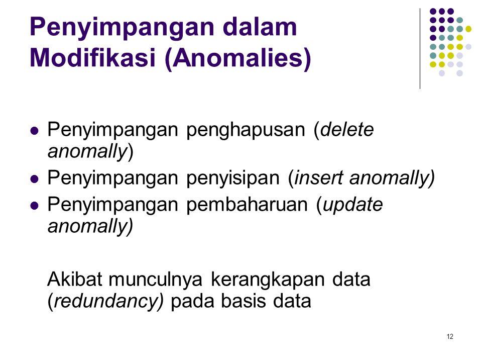 Penyimpangan dalam Modifikasi (Anomalies)