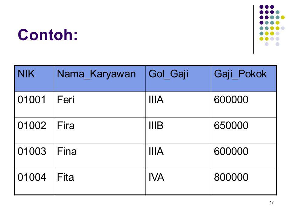 Contoh: NIK Nama_Karyawan Gol_Gaji Gaji_Pokok 01001 Feri IIIA 600000