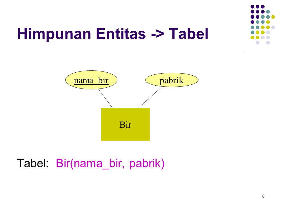 Himpunan Entitas -> Tabel