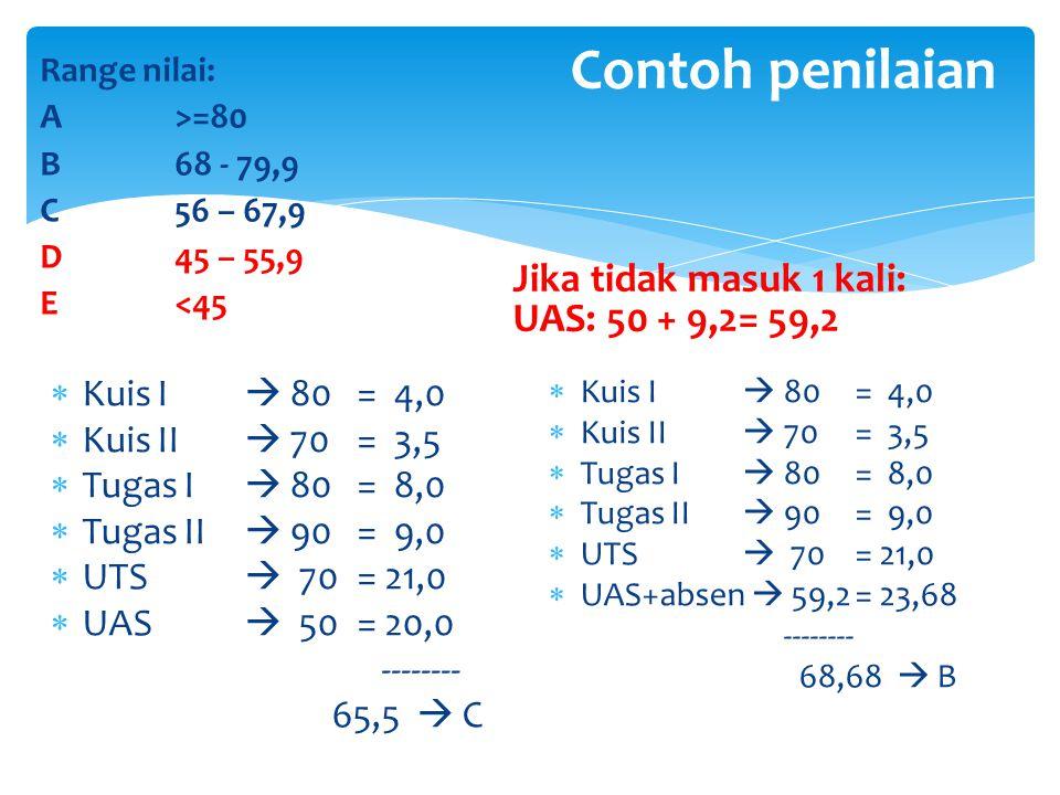 Contoh penilaian Jika tidak masuk 1 kali: UAS: 50 + 9,2= 59,2