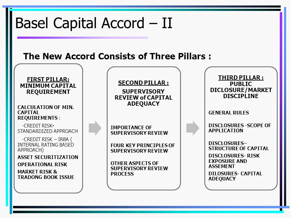 Basel Capital Accord – II