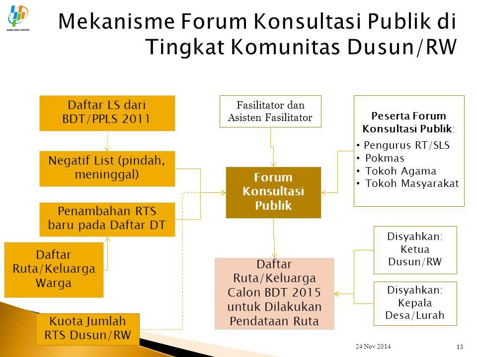 Mekanisme Forum Konsultasi Publik di Tingkat Komunitas Dusun/RW