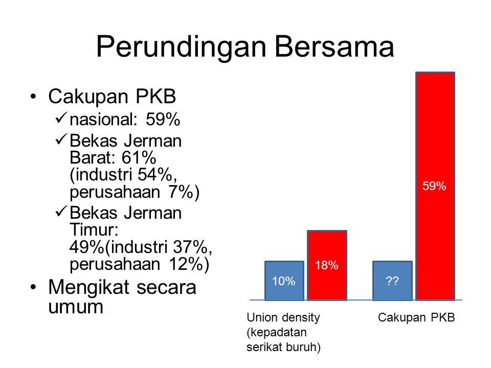 Perundingan Bersama Cakupan PKB Mengikat secara umum nasional: 59%