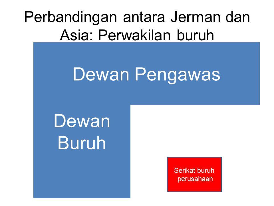 Perbandingan antara Jerman dan Asia: Perwakilan buruh