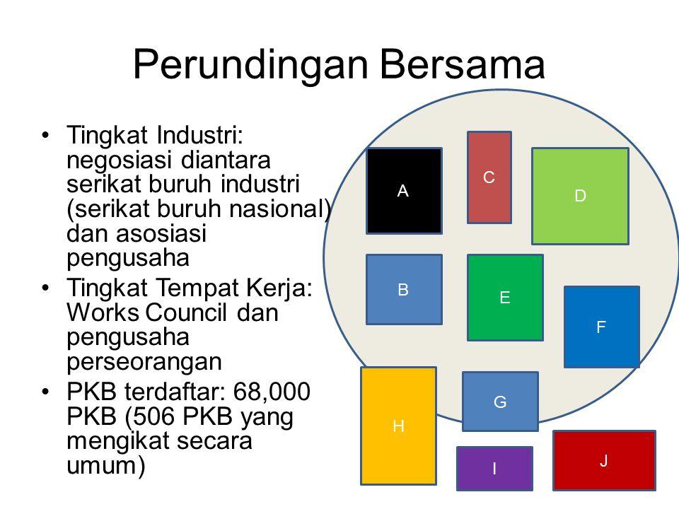Perundingan Bersama Tingkat Industri: negosiasi diantara serikat buruh industri (serikat buruh nasional) dan asosiasi pengusaha.