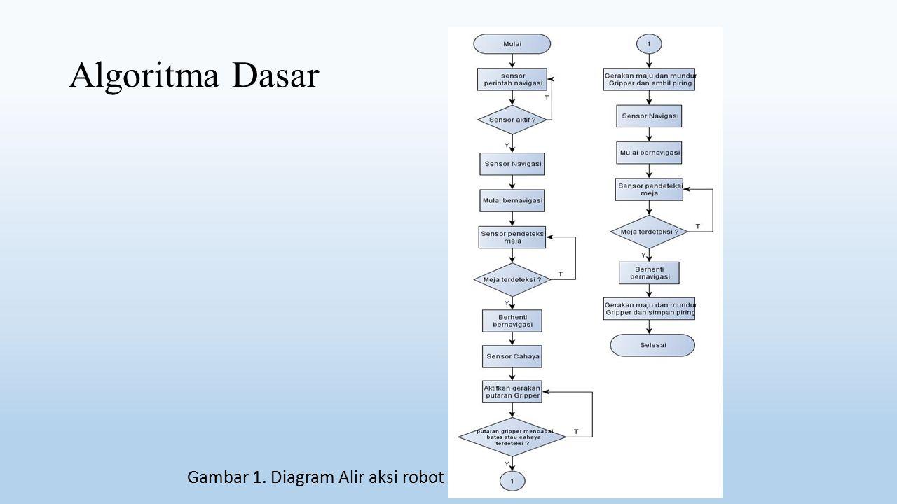 Gambar 1. Diagram Alir aksi robot