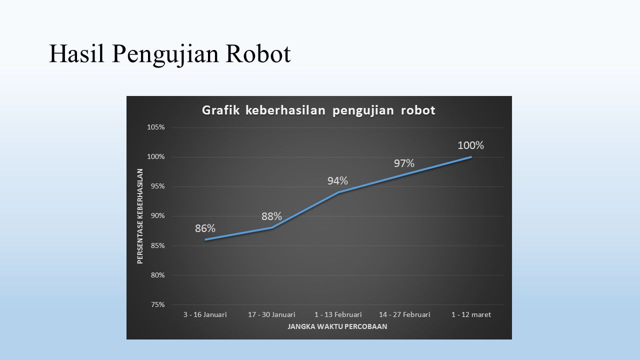 Hasil Pengujian Robot