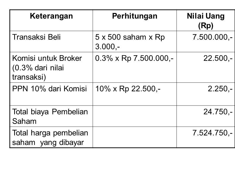 Keterangan Perhitungan. Nilai Uang (Rp) Transaksi Beli. 5 x 500 saham x Rp 3.000,- 7.500.000,- Komisi untuk Broker (0.3% dari nilai transaksi)