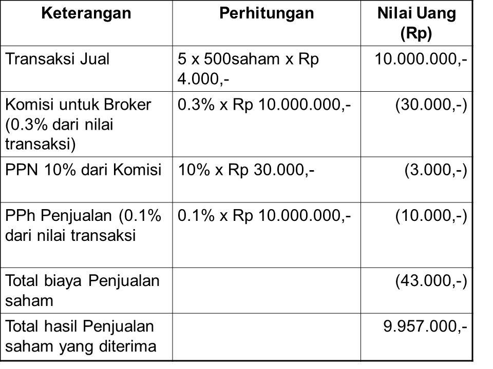 Keterangan Perhitungan. Nilai Uang (Rp) Transaksi Jual. 5 x 500saham x Rp 4.000,- 10.000.000,- Komisi untuk Broker (0.3% dari nilai transaksi)
