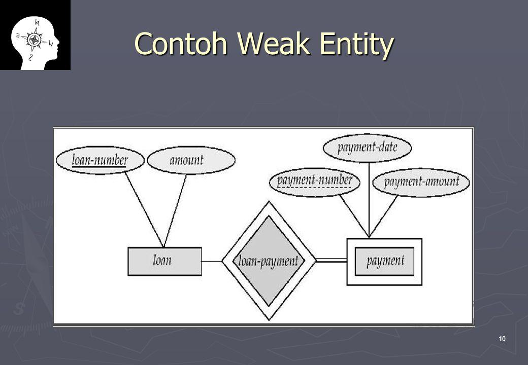 Contoh Weak Entity