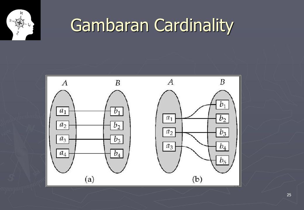 Gambaran Cardinality
