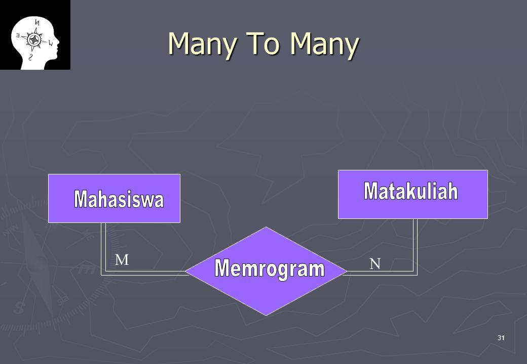 Many To Many Mahasiswa Matakuliah Memrogram M N