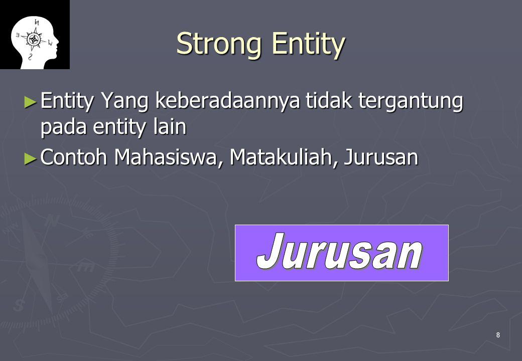 Strong Entity Entity Yang keberadaannya tidak tergantung pada entity lain. Contoh Mahasiswa, Matakuliah, Jurusan.