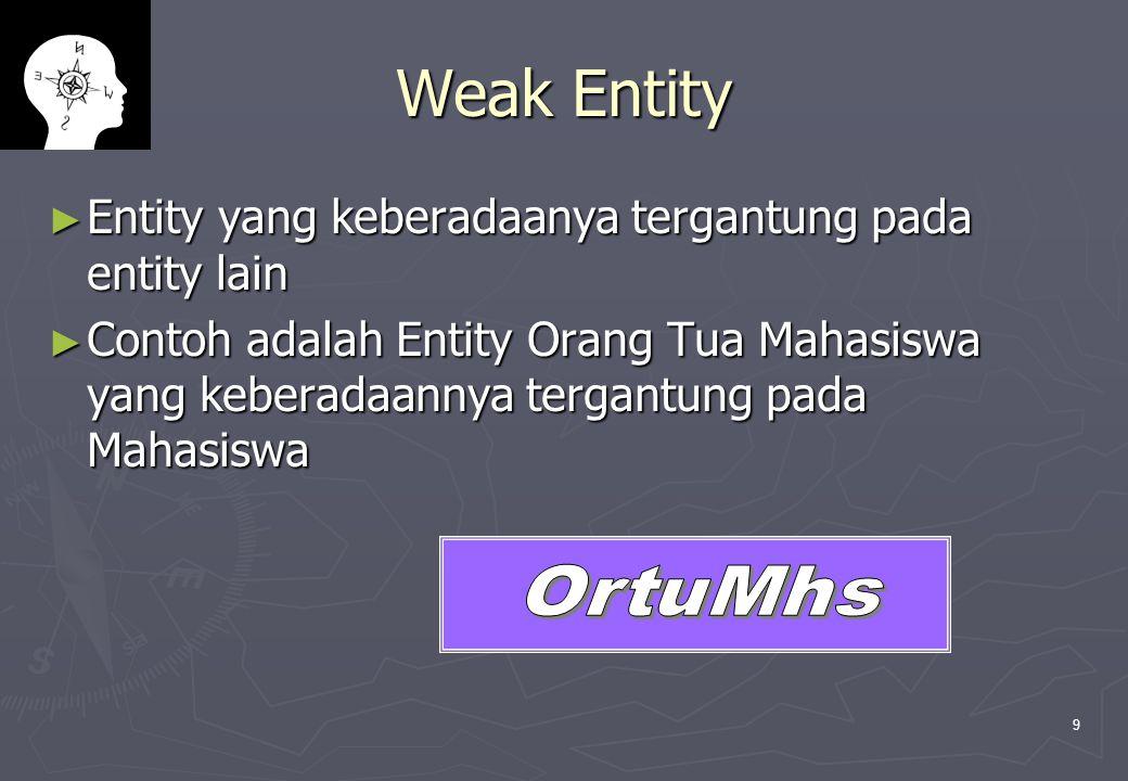 Weak Entity Entity yang keberadaanya tergantung pada entity lain
