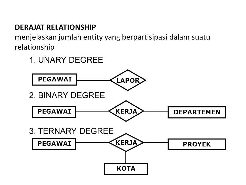 DERAJAT RELATIONSHIP menjelaskan jumlah entity yang berpartisipasi dalam suatu relationship