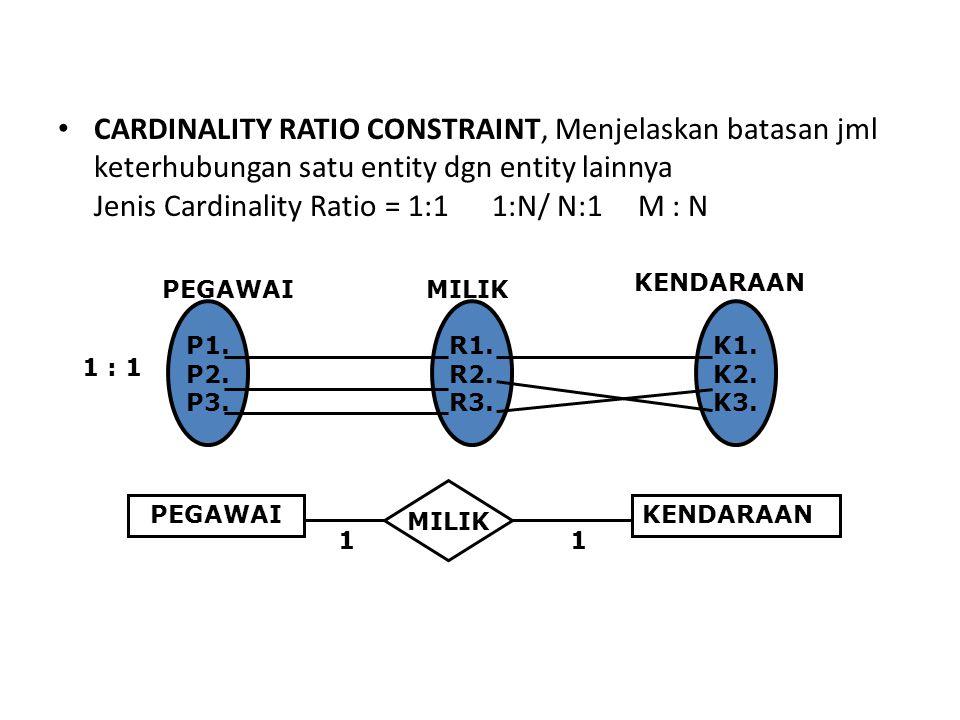 CARDINALITY RATIO CONSTRAINT, Menjelaskan batasan jml keterhubungan satu entity dgn entity lainnya Jenis Cardinality Ratio = 1:1 1:N/ N:1 M : N