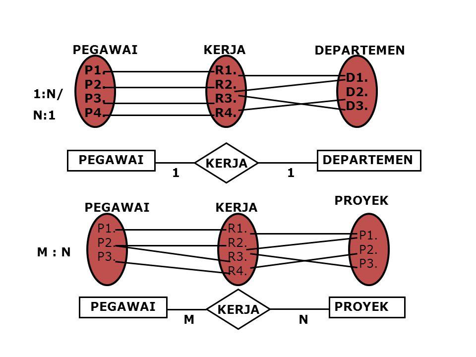 DEPARTEMEN P1. P2. P3. P4. PEGAWAI. R1. R2. R3. R4. KERJA. D1. D2. D3. 1:N/ N:1. 1. PROYEK.