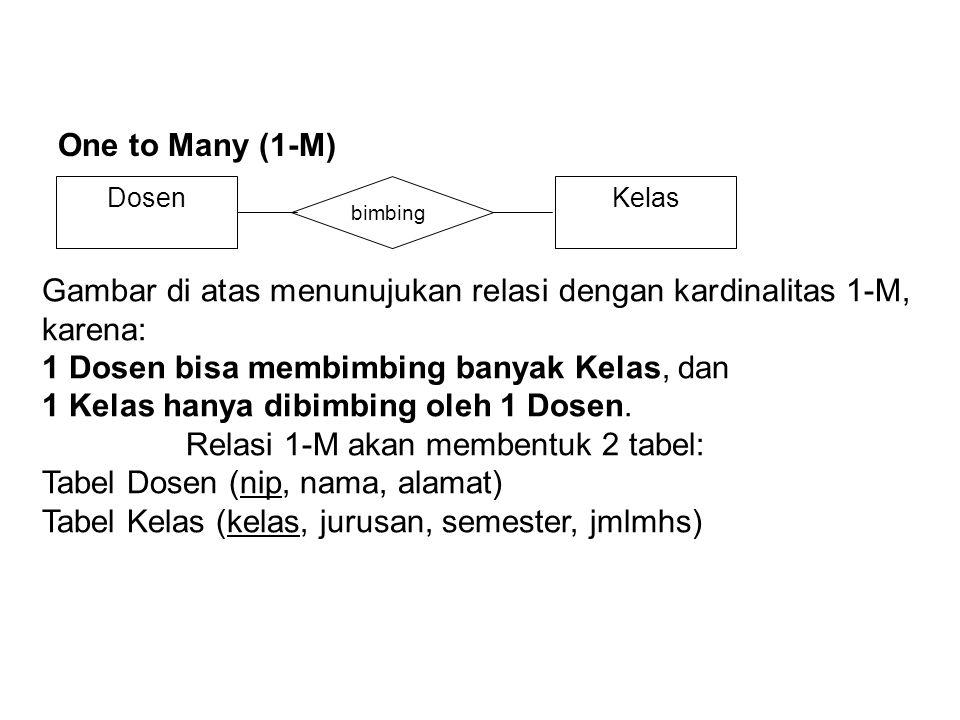 Gambar di atas menunujukan relasi dengan kardinalitas 1-M, karena: