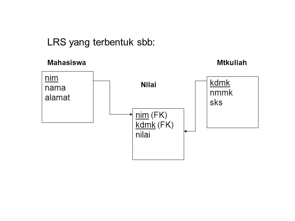 LRS yang terbentuk sbb:
