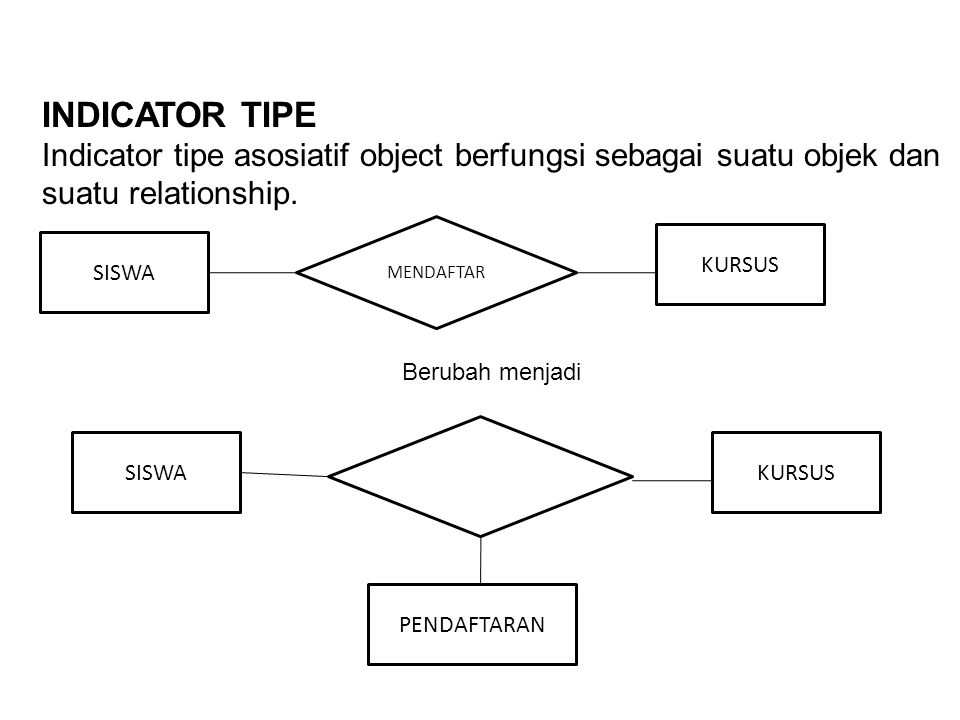 INDICATOR TIPE Indicator tipe asosiatif object berfungsi sebagai suatu objek dan suatu relationship.