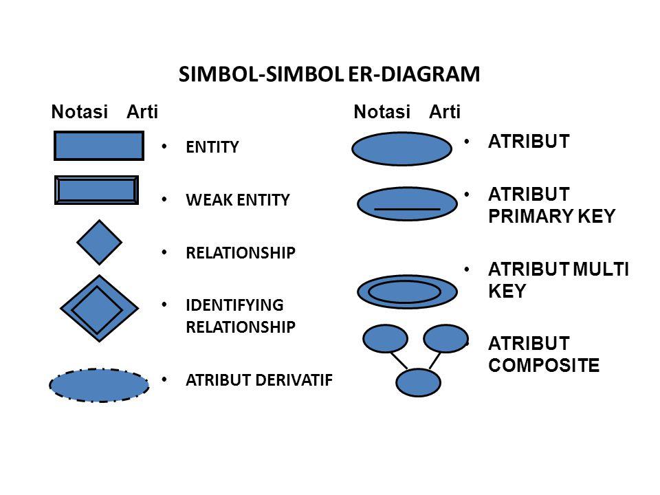 SIMBOL-SIMBOL ER-DIAGRAM