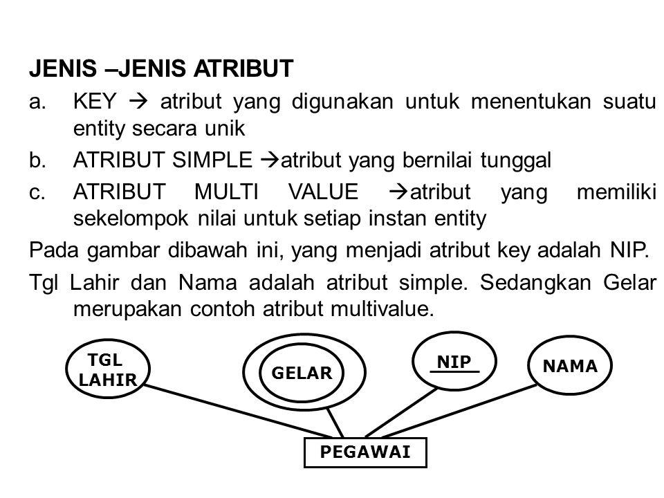 JENIS –JENIS ATRIBUT KEY  atribut yang digunakan untuk menentukan suatu entity secara unik. ATRIBUT SIMPLE atribut yang bernilai tunggal.