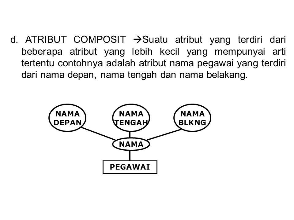 d. ATRIBUT COMPOSIT Suatu atribut yang terdiri dari beberapa atribut yang lebih kecil yang mempunyai arti tertentu contohnya adalah atribut nama pegawai yang terdiri dari nama depan, nama tengah dan nama belakang.