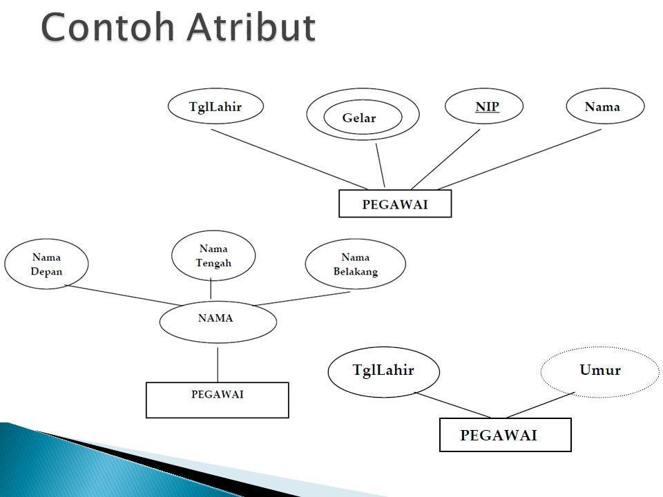 Contoh Atribut