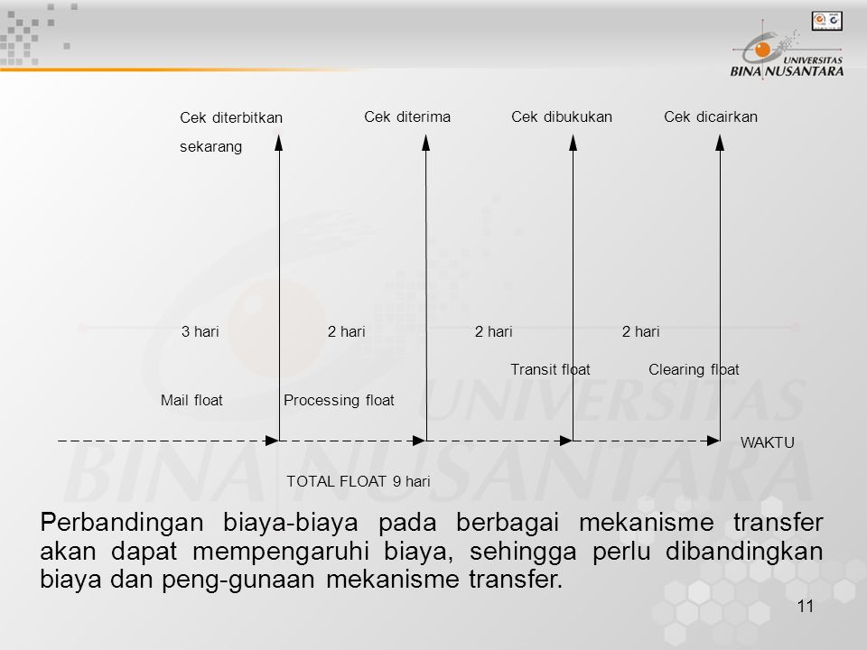 TOTAL FLOAT 9 hari Mail float. 2 hari. Cek diterbitkan. sekarang. Processing float. Transit float.