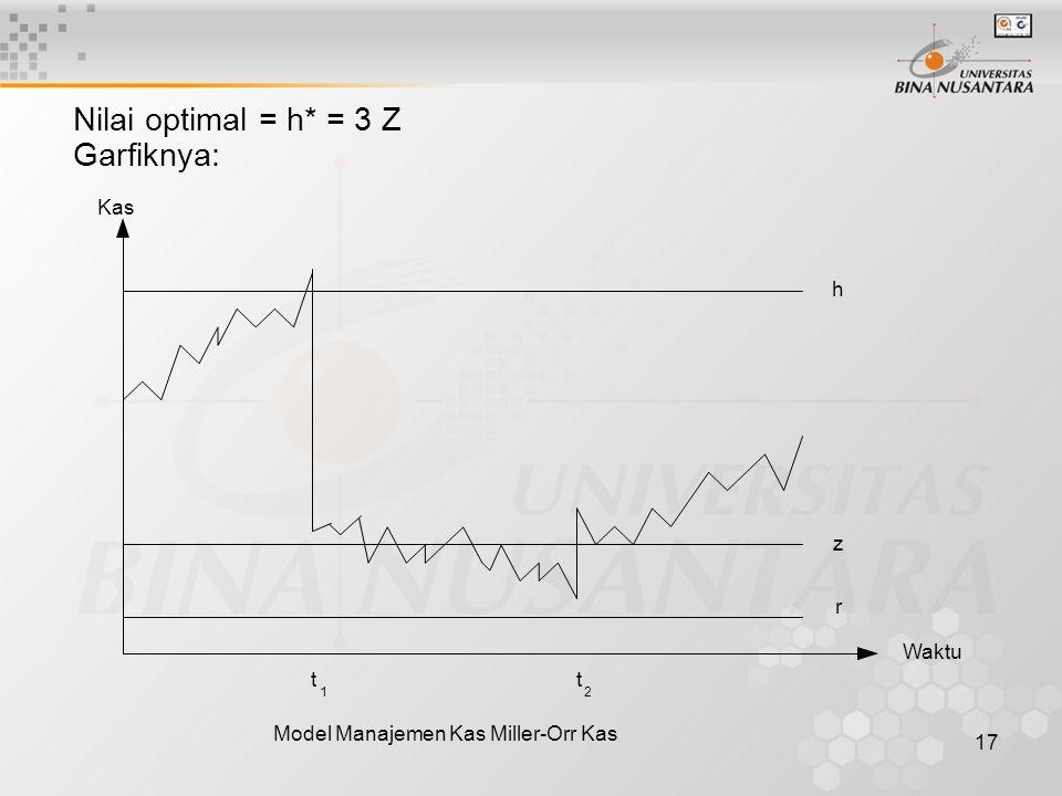 Nilai optimal = h* = 3 Z Garfiknya: Kas h z r Waktu t