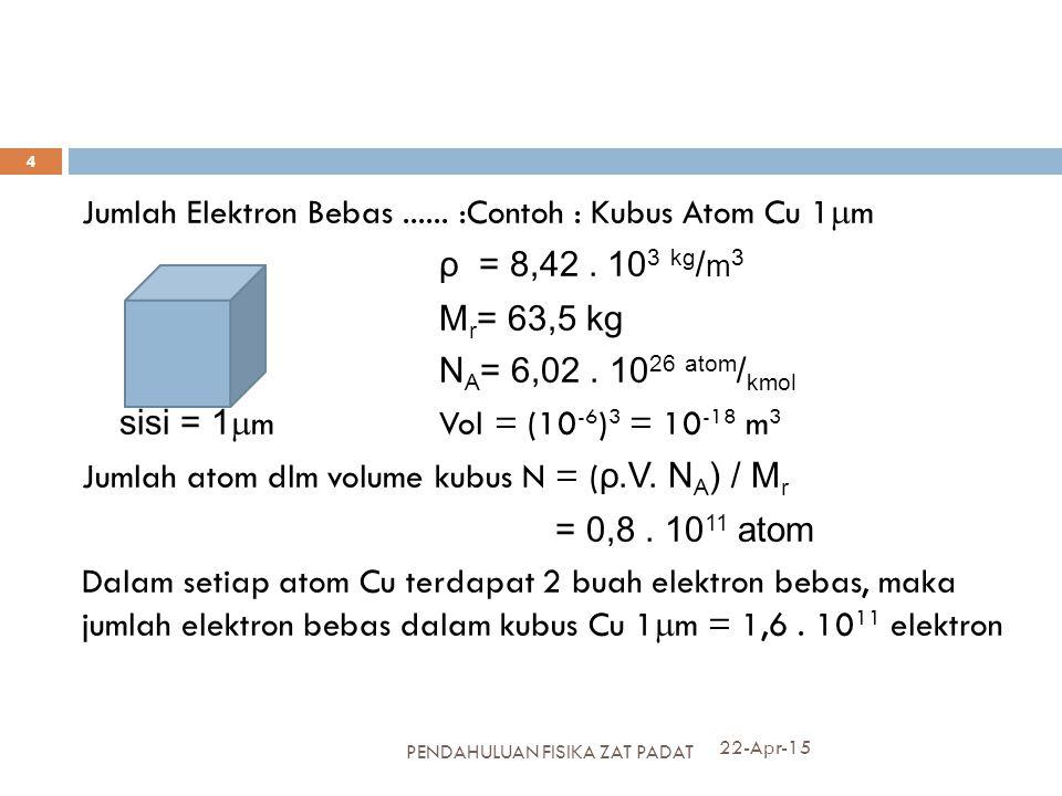 Jumlah Elektron Bebas. :Contoh : Kubus Atom Cu 1m ρ = 8,42