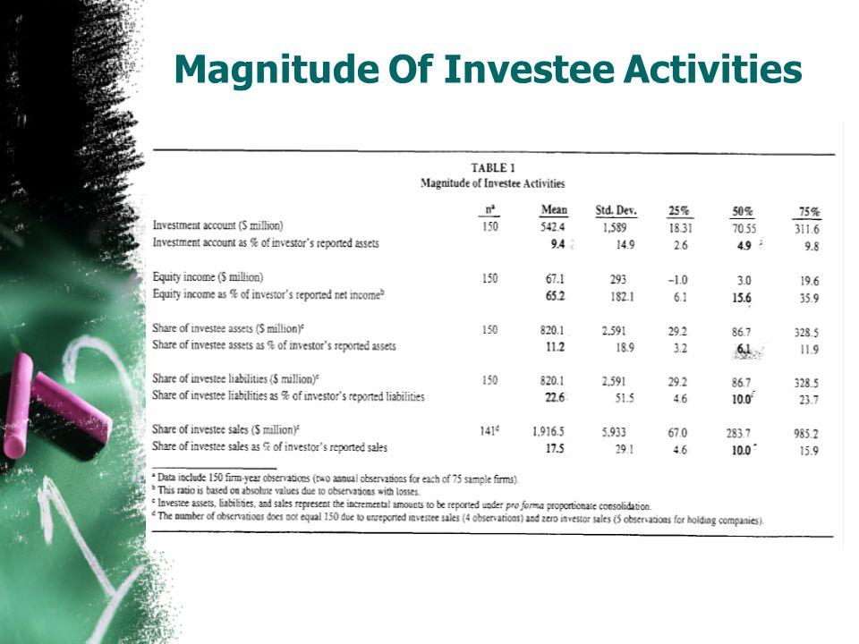 Magnitude Of Investee Activities