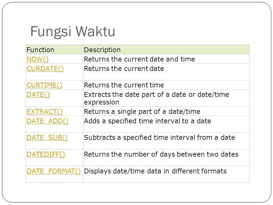 Fungsi Waktu Function Description NOW()