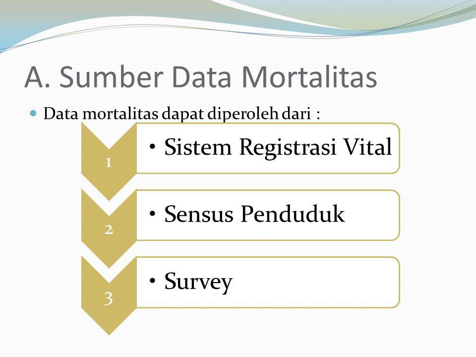 A. Sumber Data Mortalitas