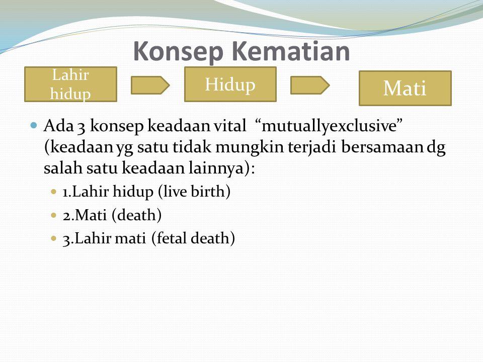 Konsep Kematian Mati Hidup